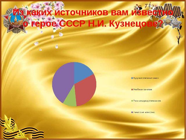 Из каких источников вам известно о герое СССР Н.И. Кузнецове?