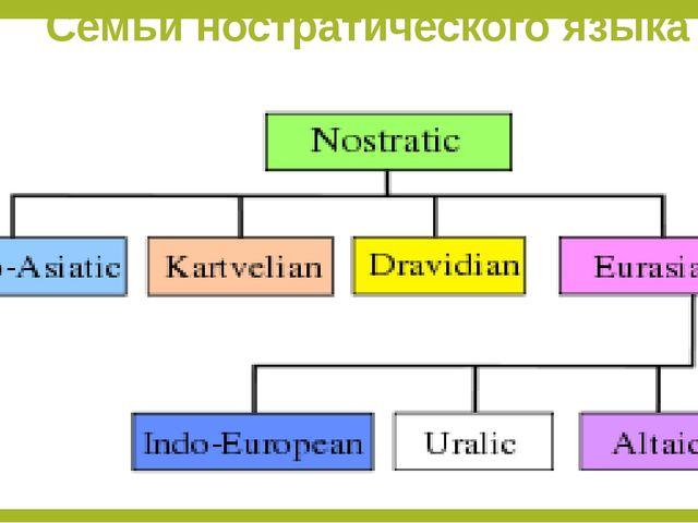 Семьи ностратического языка