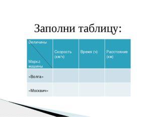 Заполни таблицу: Величины Марка машины Скорость (км/ч) Время (ч) Расстояние (