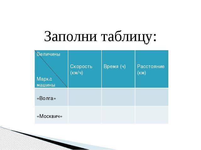 Заполни таблицу: Величины Марка машины Скорость (км/ч) Время (ч) Расстояние (...