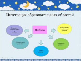 Интеграция образовательных областей Проблема Социально-коммуникативное развит