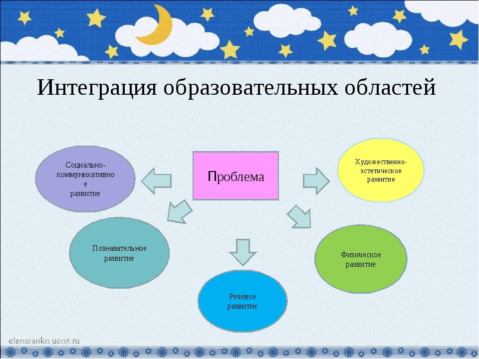 Интеграция образовательных областей Проблема Социально-коммуникативное развит...