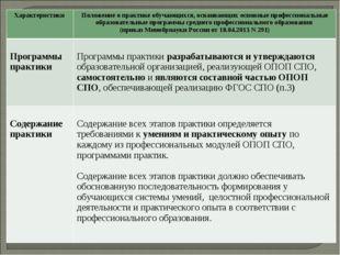 Характеристики Положение о практике обучающихся, осваивающих основные профес