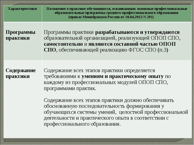 Характеристики Положение о практике обучающихся, осваивающих основные профес...