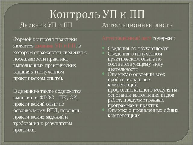 Формой контроля практики является дневник УП и ПП, в котором отражаются сведе...