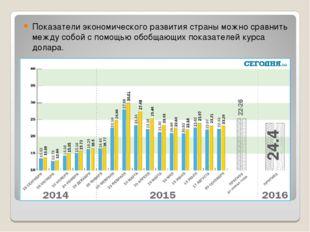 Показатели экономического развития страны можно сравнить между собой с помощь