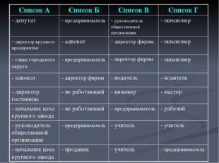 Список АСписок БСписок ВСписок Г - депутат - предприниматель- руководите