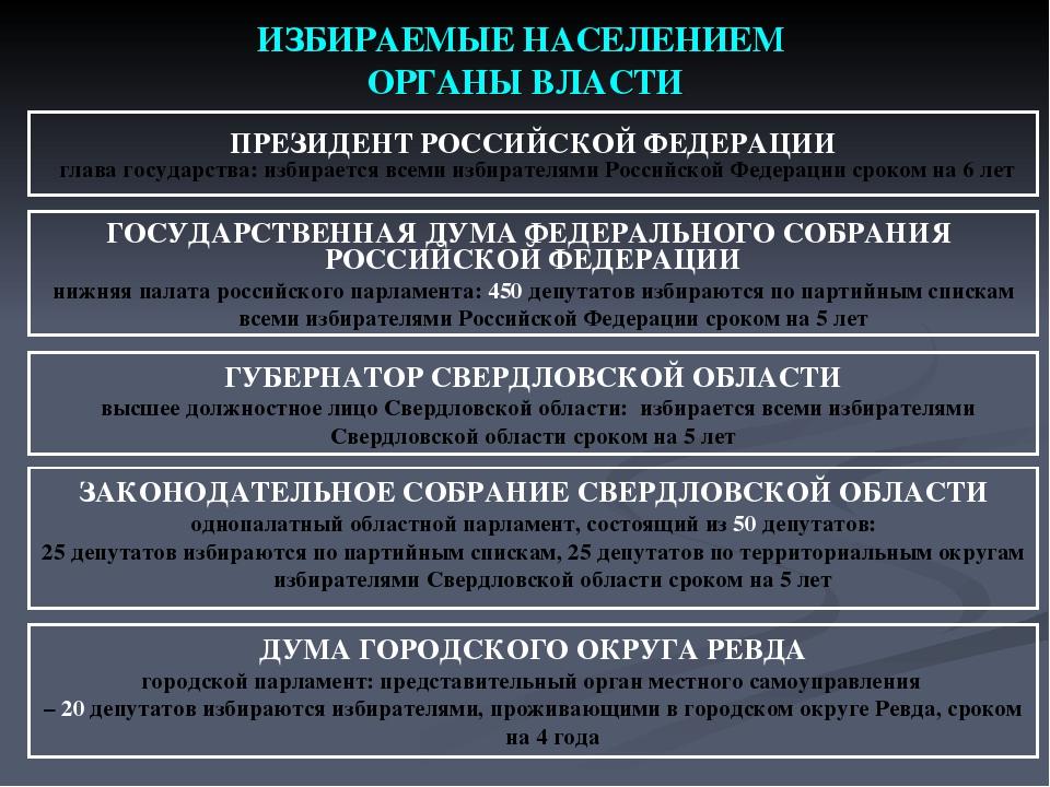 ИЗБИРАЕМЫЕ НАСЕЛЕНИЕМ ОРГАНЫ ВЛАСТИ ПРЕЗИДЕНТ РОССИЙСКОЙ ФЕДЕРАЦИИ глава госу...
