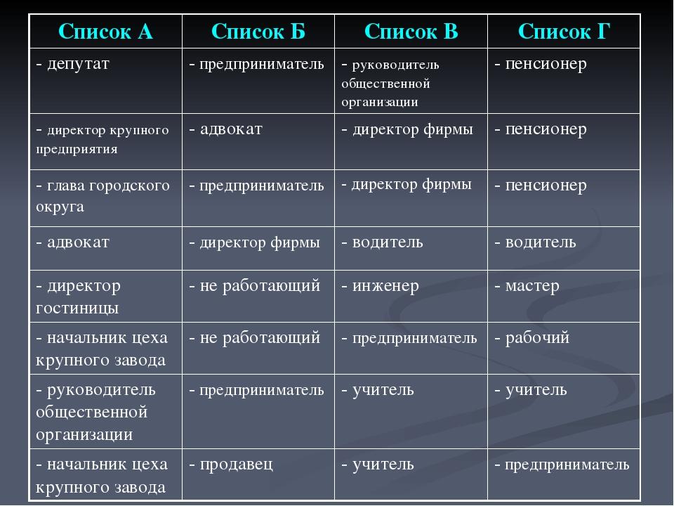 Список АСписок БСписок ВСписок Г - депутат - предприниматель- руководите...