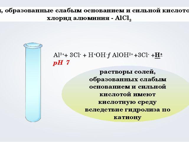 Соли, образованные слабым основанием и сильной кислотой хлорид алюминия - Al...