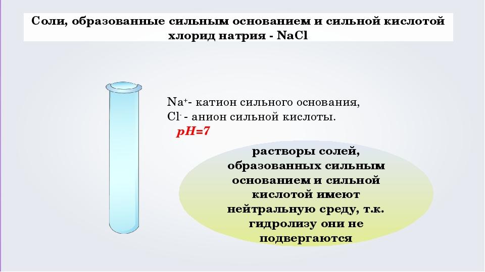 Соли, образованные сильным основанием и сильной кислотой хлорид натрия - NaC...