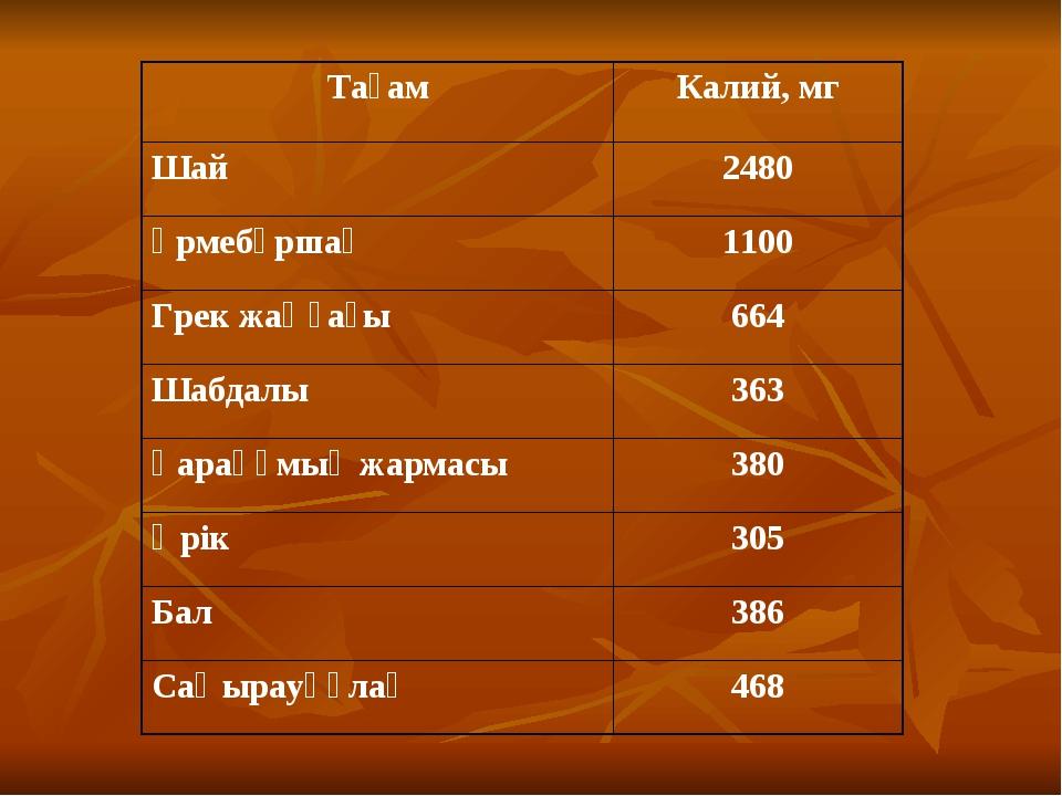 ТағамКалий, мг Шай2480 Үрмебұршақ1100 Грек жаңғағы664 Шабдалы363 Қарақұм...