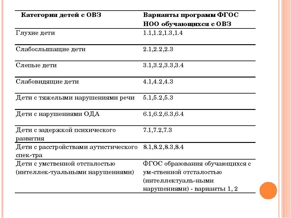 Категория детей с ОВЗ Варианты программ ФГОС НООобучающихся с ОВЗ Глухие дети...