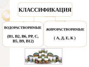 ВОДОРАСТВОРИМЫЕ (В1, В2, В6, РР, С, В5, В9, В12) ЖИРОРАСТВОРИМЫЕ ( А, Д, Е, К