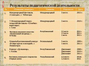 Результаты педагогической деятельности №Название конкурсаУровеньРезультат