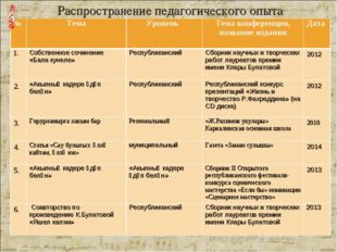 Распространение педагогического опыта №ТемаУровень Тема конференции, назва