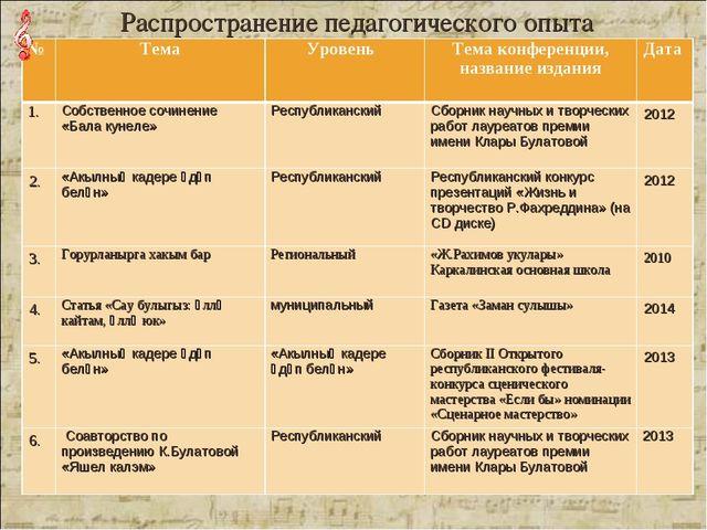 Распространение педагогического опыта №ТемаУровень Тема конференции, назва...