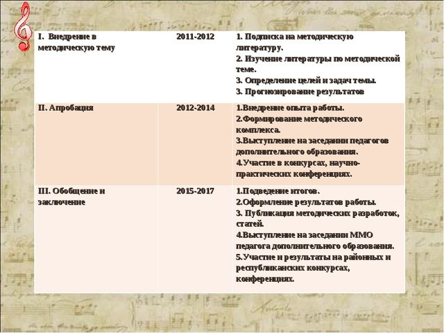I. Внедрение в методическую тему2011-20121. Подписка на методич...