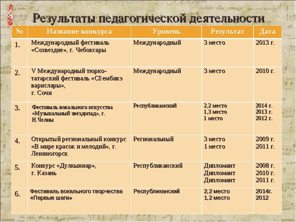 Результаты педагогической деятельности №Название конкурсаУровеньРезультат...