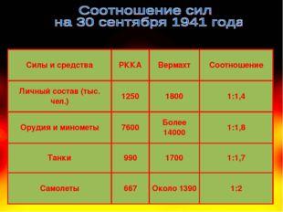 Силы и средстваРККАВермахтСоотношение Личный состав (тыс. чел.)12501800