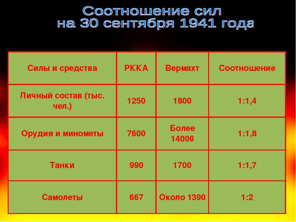 Силы и средстваРККАВермахтСоотношение Личный состав (тыс. чел.)12501800...