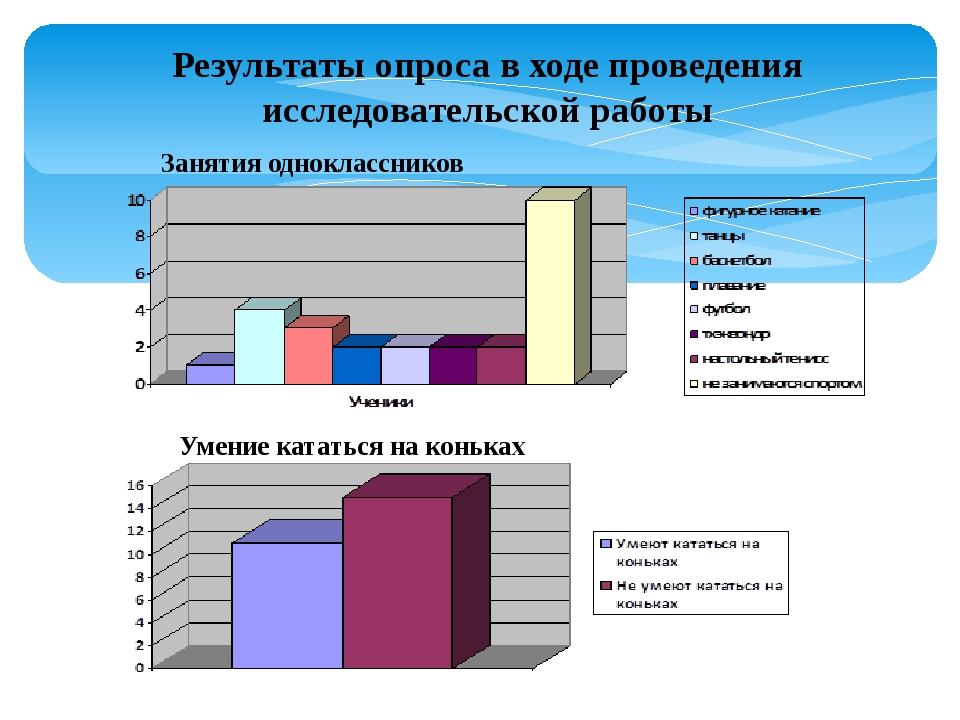 Результаты опроса в ходе проведения исследовательской работы Занятия одноклас...