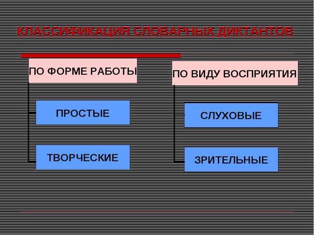 КЛАССИФИКАЦИЯ СЛОВАРНЫХ ДИКТАНТОВ ПО ВИДУ ВОСПРИЯТИЯ ПО ФОРМЕ РАБОТЫ ПРОСТЫЕ...
