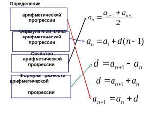 Определение арифметической прогрессии Формула n-го члена арифметической прогр