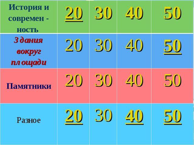 История и современ - ность 20304050 Здания вокруг площади20304050 Пам...