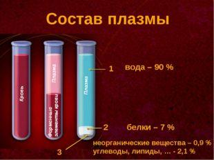 Состав плазмы 1 2 3 вода – 90 % белки – 7 % неорганические вещества – 0,9 % у