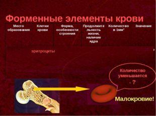 Форменные элементы крови эритроциты Количество уменьшается - ? Малокровие! М