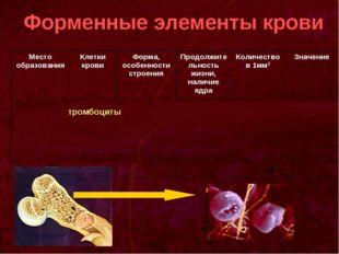 Форменные элементы крови тромбоциты Место образованияКлетки кровиФорма, осо