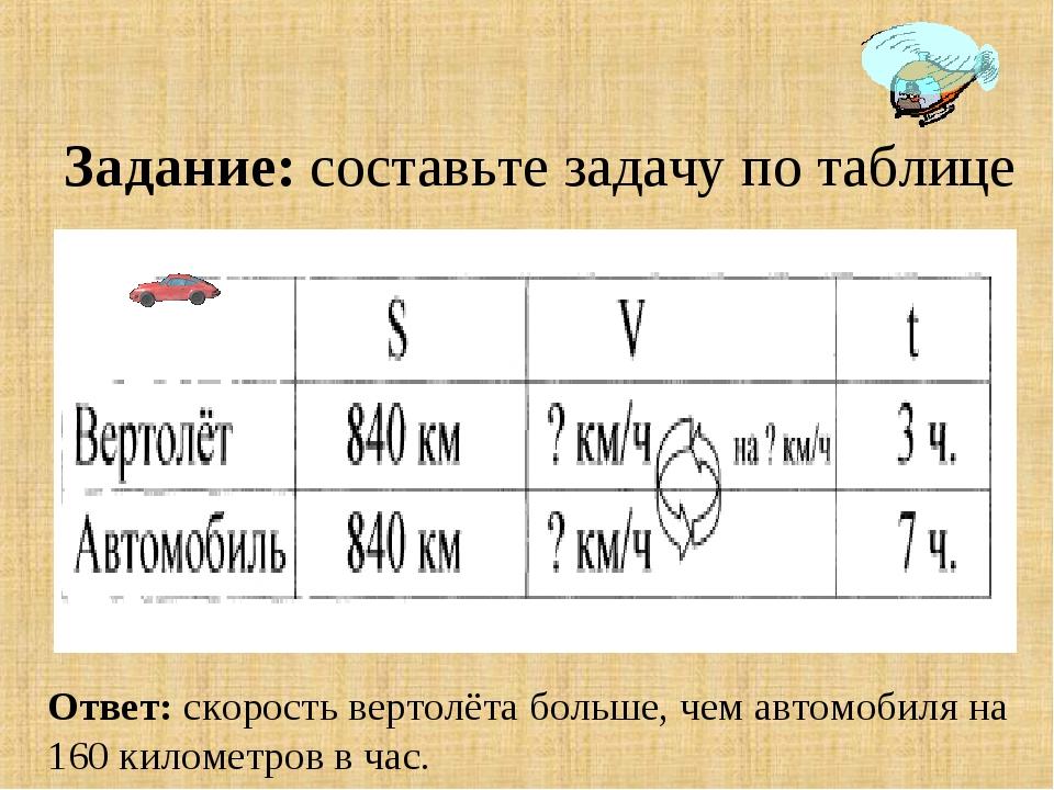 Задание: составьте задачу по таблице Ответ: скорость вертолёта больше, чем ав...