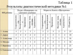 Таблица 1 Результаты диагностической методики №1