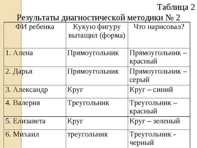 Таблица 2 Результаты диагностической методики № 2 ФИ ребенкаКукую фигуру выт...