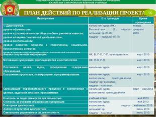 ПЛАН ДЕЙСТВИЙ ПО РЕАЛИЗАЦИИ ПРОЕКТА 10 МероприятиеКто проводитВремя проведе