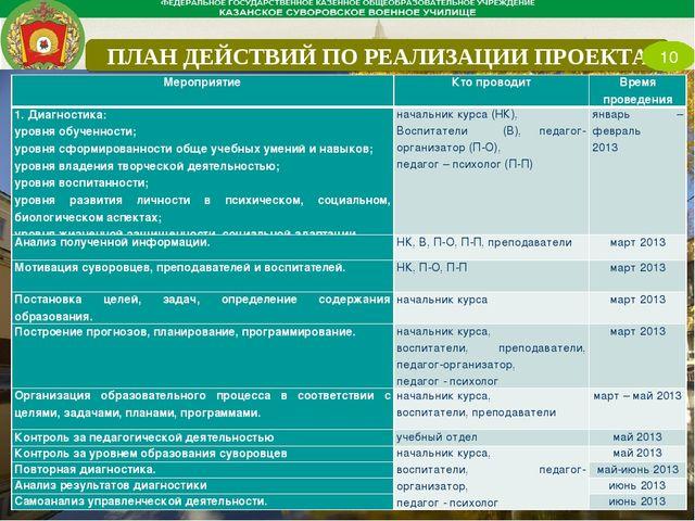 ПЛАН ДЕЙСТВИЙ ПО РЕАЛИЗАЦИИ ПРОЕКТА 10 МероприятиеКто проводитВремя проведе...