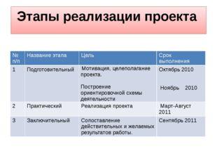 Этапы реализации проекта № п/п Название этапа Цель Срок выполнения 1 Подготов