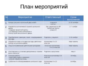План мероприятий № Мероприятие Ответственный Сроки выполнения 1 Конкурс рисун