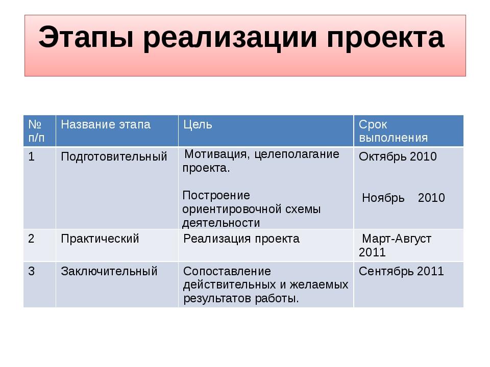 Этапы реализации проекта № п/п Название этапа Цель Срок выполнения 1 Подготов...