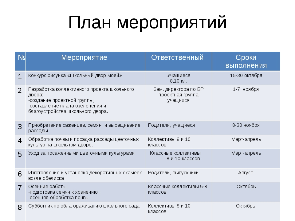 План мероприятий № Мероприятие Ответственный Сроки выполнения 1 Конкурс рисун...