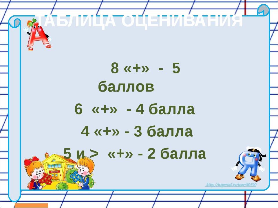 ТАБЛИЦА ОЦЕНИВАНИЯ 8 «+» - 5 баллов 6 «+» - 4 балла 4 «+» - 3 балла 5 и > «+»...