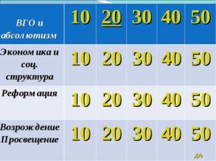 Д/з ВГО и абсолютизм1020304050 Экономика и соц. структура1020304050