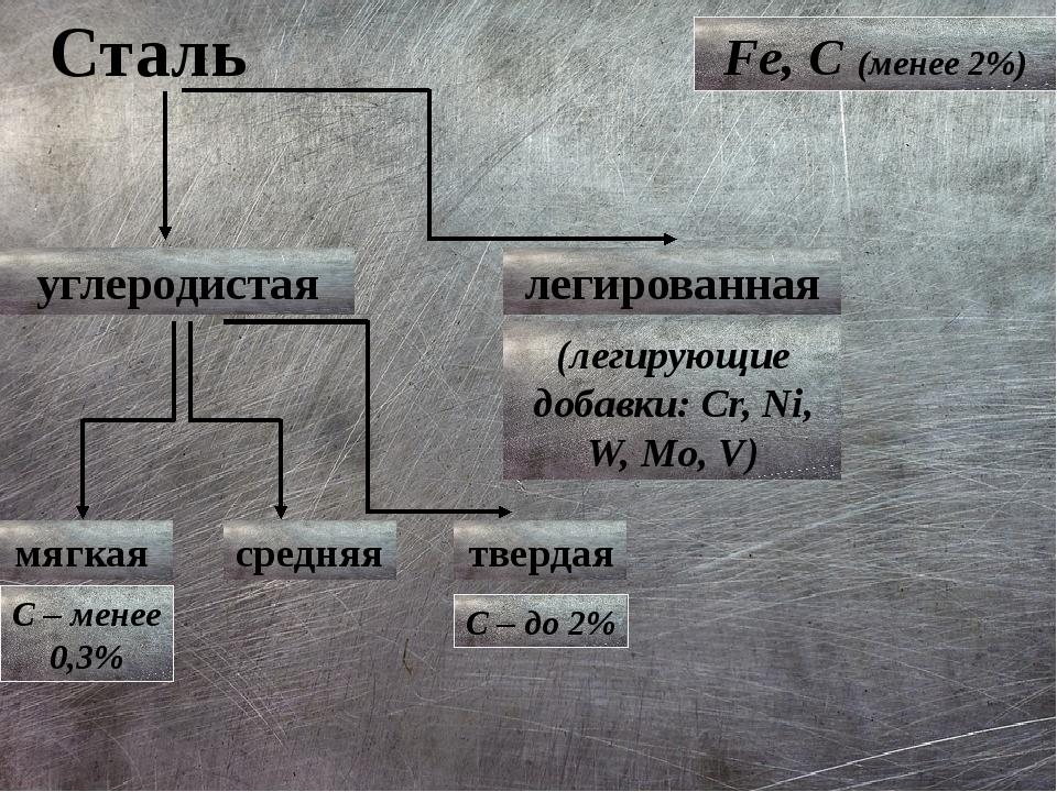 Сталь Fe, C (менее 2%) углеродистая легированная (легирующие добавки: Cr, Ni,...