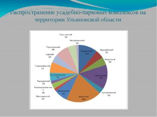 Распространение усадебно-парковых комплексов на территории Ульяновской области