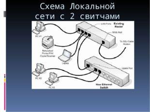 Схема Локальной сети с 2 свитчами