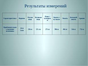Результаты измерений Характеристика Вершок Малая пядь Великая пядь Пядь с кув