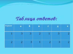 Таблица ответов: Вариант а б в г д е 1 3 3  2 1 3 2 2 2 3 1 2