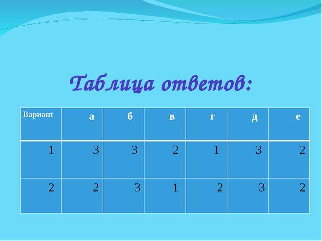 Таблица ответов: Вариант а б в г д е 1 3 3  2 1 3 2 2 2 3 1 2...