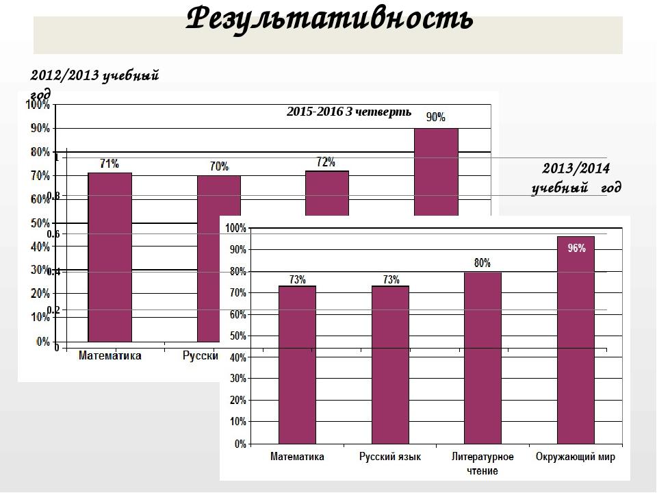 2013/2014 учебный год 2012/2013 учебный год Результативность 2015-2016 3 четв...